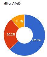 votacions-aficio